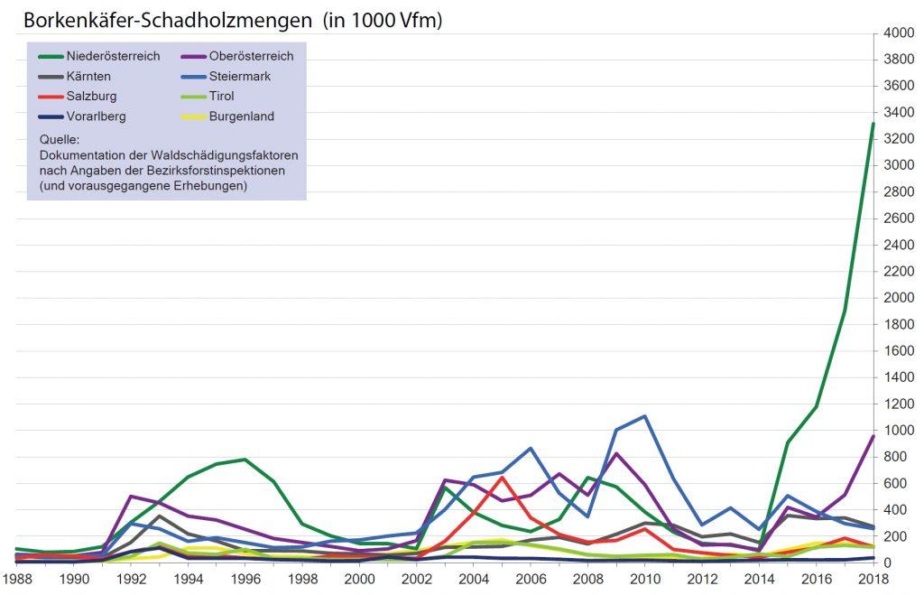 Färbige Linien, die Borkenkäferschadholzmengen für die neun Bundesländern anzeigen