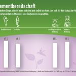 Biodiversitäts-Umfrage 3